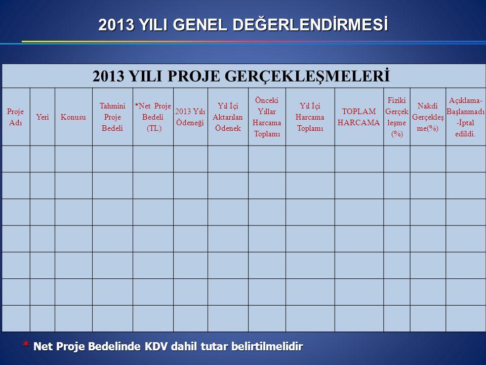 2013 YILI PROJE GERÇEKLEŞMELERİ Proje Adı YeriKonusu Tahmini Proje Bedeli *Net Proje Bedeli (TL) 2013 Yılı Ödeneği Yıl İçi Aktarılan Ödenek Önceki Yıl