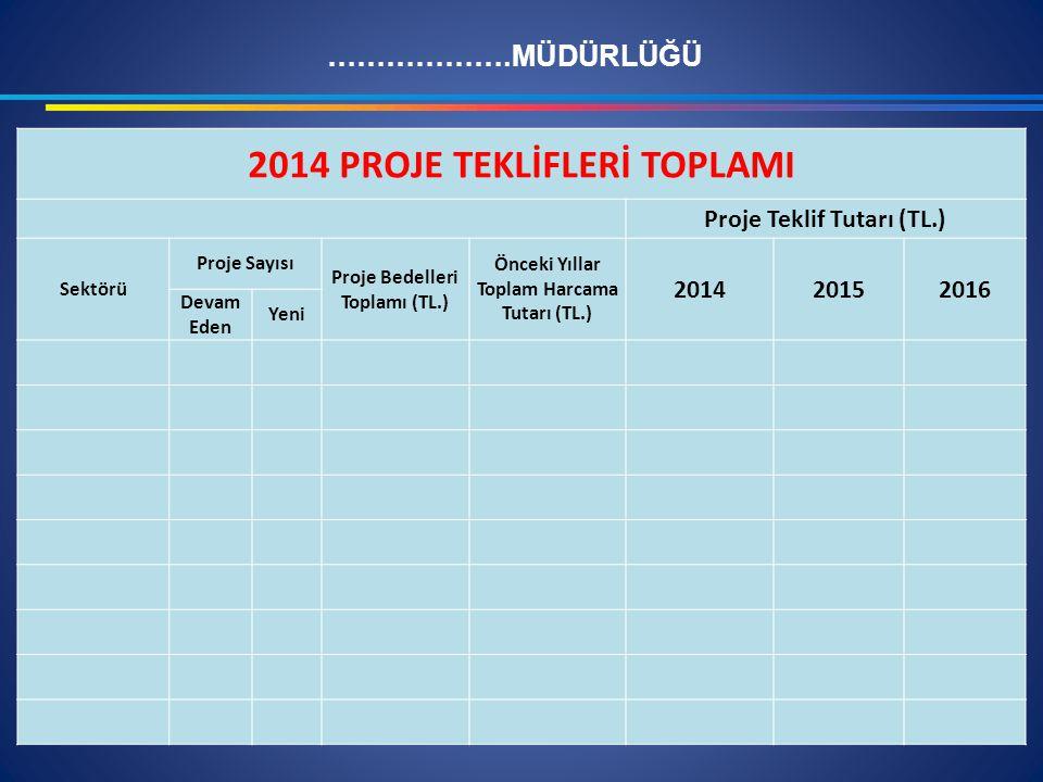 2014 PROJE TEKLİFLERİ TOPLAMI Proje Teklif Tutarı (TL.) Sektörü Proje Sayısı Proje Bedelleri Toplamı (TL.) Önceki Yıllar Toplam Harcama Tutarı (TL.) 2