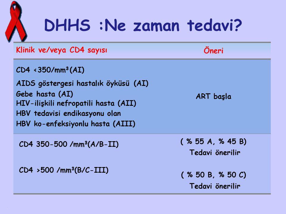 DHHS :Ne zaman tedavi?. Klinik ve/veya CD4 sayısı Öneri CD4 <350/mm 3 (AI) AIDS göstergesi hastalık öyküsü (AI) Gebe hasta (AI) HIV-ilişkili nefropati
