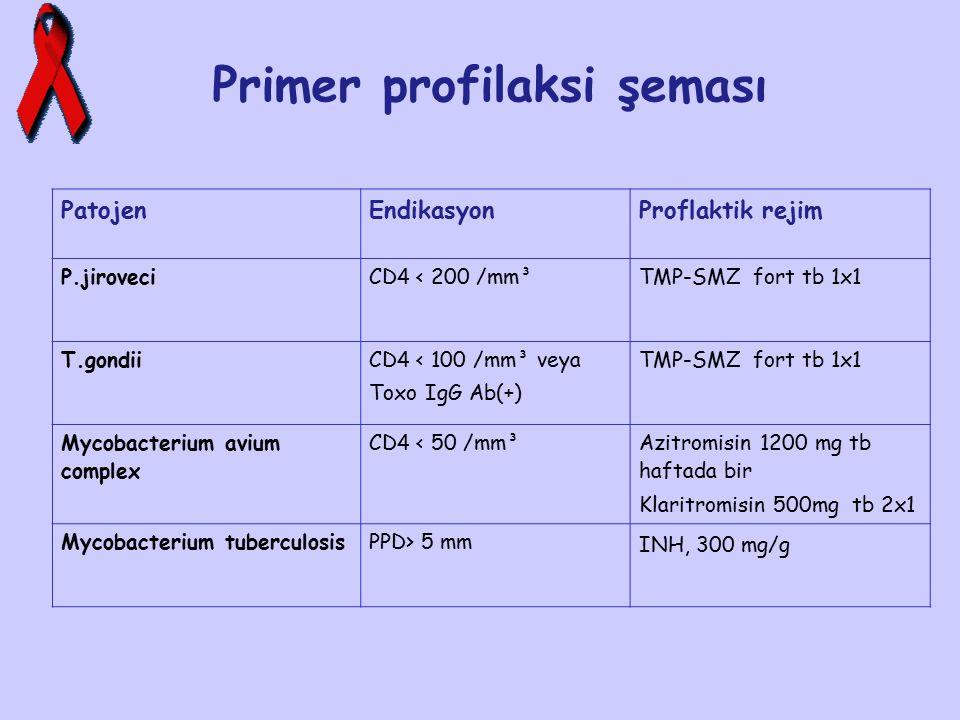 Primer profilaksi şeması PatojenEndikasyonProflaktik rejim P.jiroveciCD4 < 200 /mm³TMP-SMZ fort tb 1x1 T.gondii CD4 < 100 /mm³ veya Toxo IgG Ab(+) TMP