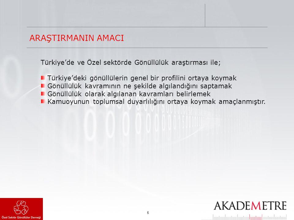 5 Türkiye'de ve Özel sektörde Gönüllülük araştırması ile; Türkiye'deki gönüllülerin genel bir profilini ortaya koymak Gönüllülük kavramının ne şekilde algılandığını saptamak Gönüllülük olarak algılanan kavramları belirlemek Kamuoyunun toplumsal duyarlılığını ortaya koymak amaçlanmıştır.