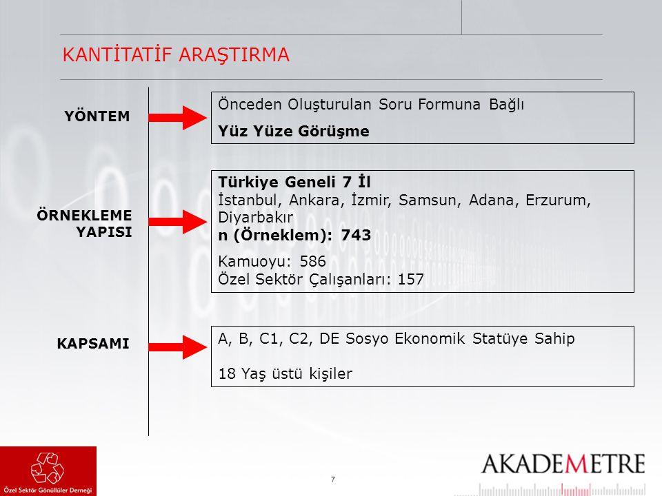 7 YÖNTEM ÖRNEKLEME YAPISI KAPSAMI Önceden Oluşturulan Soru Formuna Bağlı Yüz Yüze Görüşme A, B, C1, C2, DE Sosyo Ekonomik Statüye Sahip 18 Yaş üstü kişiler KANTİTATİF ARAŞTIRMA Türkiye Geneli 7 İl İstanbul, Ankara, İzmir, Samsun, Adana, Erzurum, Diyarbakır n (Örneklem): 743 Kamuoyu: 586 Özel Sektör Çalışanları: 157