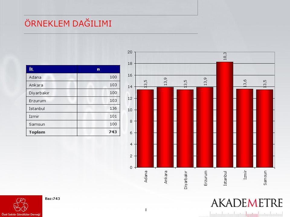 8 ÖRNEKLEM DAĞILIMI Baz:743 İLn Adana 100 Ankara 103 Diyarbakır 100 Erzurum 103 İstanbul 136 İzmir 101 Samsun 100 Toplam 743