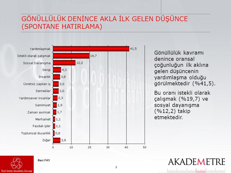9 GÖNÜLLÜLÜK DENİNCE AKLA İLK GELEN DÜŞÜNCE (SPONTANE HATIRLAMA) Baz:743 Gönüllülük kavramı denince oransal çoğunluğun ilk aklına gelen düşüncenin yar