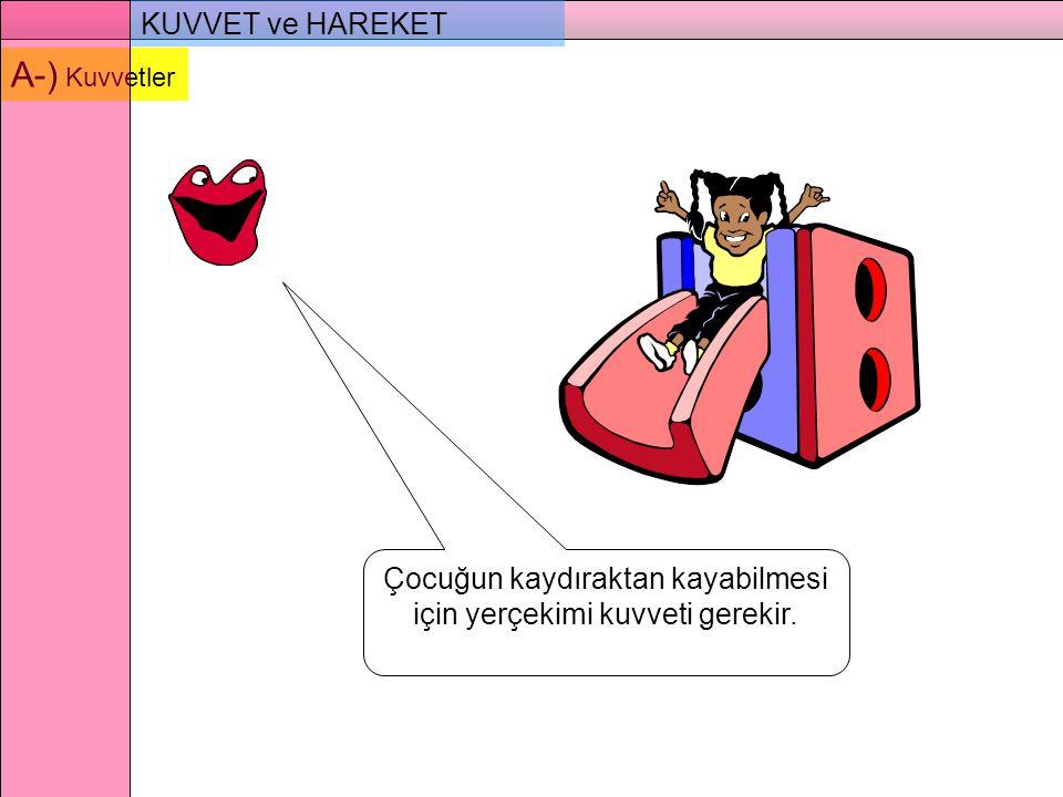 KUVVET ve HAREKET A-) Kuvvetler Çocuğun kaydıraktan kayabilmesi için yerçekimi kuvveti gerekir.