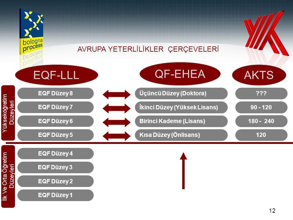 12 EQF Düzey 1 EQF Düzey 2 EQF Düzey 3 EQF Düzey 4 EQF Düzey 5 EQF Düzey 6 EQF Düzey 7 EQF Düzey 8 Kısa Düzey (Önlisans) Birinci Kademe (Lisans) İkinc