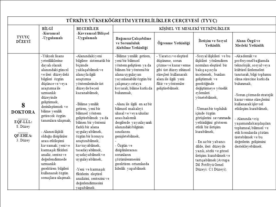 23 TÜRKİYE YÜKSEKÖĞRETİM YETERLİLİKLER ÇERÇEVESİ (TYYÇ) TYUYÇ DÜZEYİ BİLGİ -Kuramsal -Uygulamalı BECERİLER -Kavramsal/Bilişsel -Uygulamalı KİŞİSEL VE