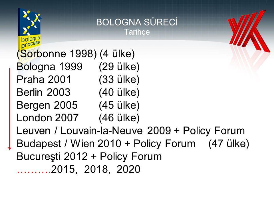 BOLOGNA SÜRECİ Tarihçe (Sorbonne 1998) (4 ülke) Bologna 1999(29 ülke) Praha 2001(33 ülke) Berlin 2003 (40 ülke) Bergen 2005 (45 ülke) London 2007 (46