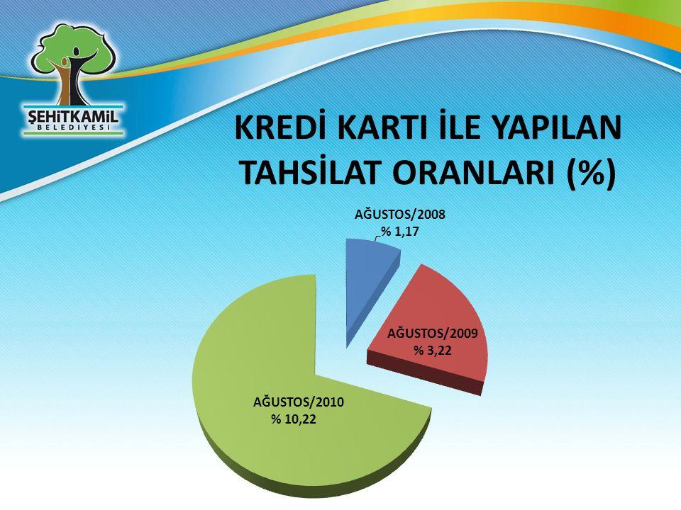 KREDİ KARTI İLE YAPILAN TAHSİLAT ORANLARI (%)