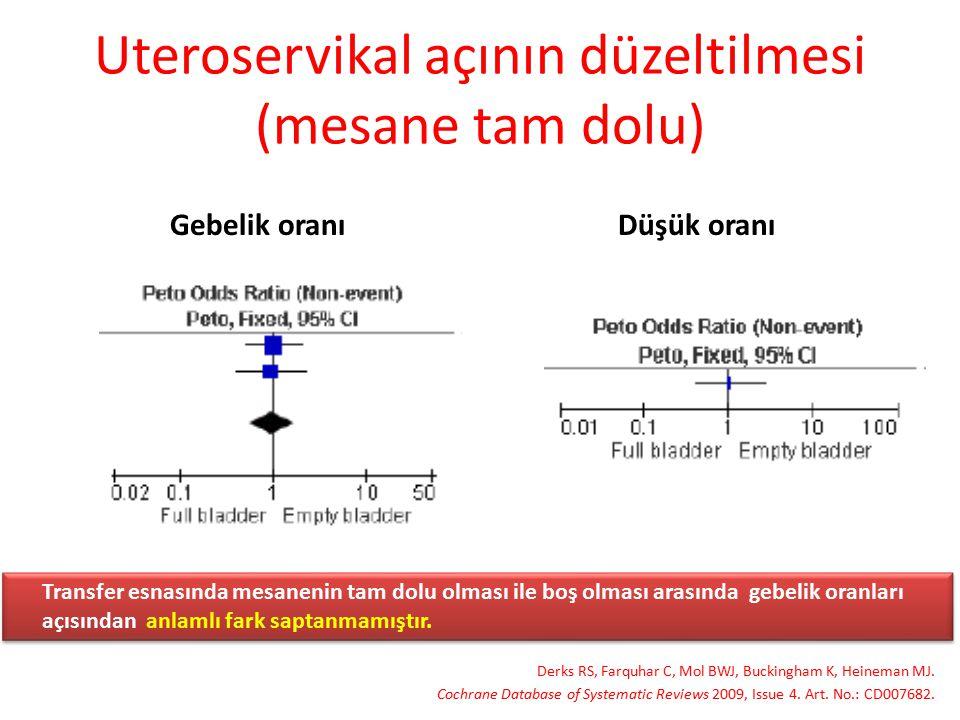 Uteroservikal açının düzeltilmesi (mesane tam dolu) Derks RS, Farquhar C, Mol BWJ, Buckingham K, Heineman MJ. Cochrane Database of Systematic Reviews