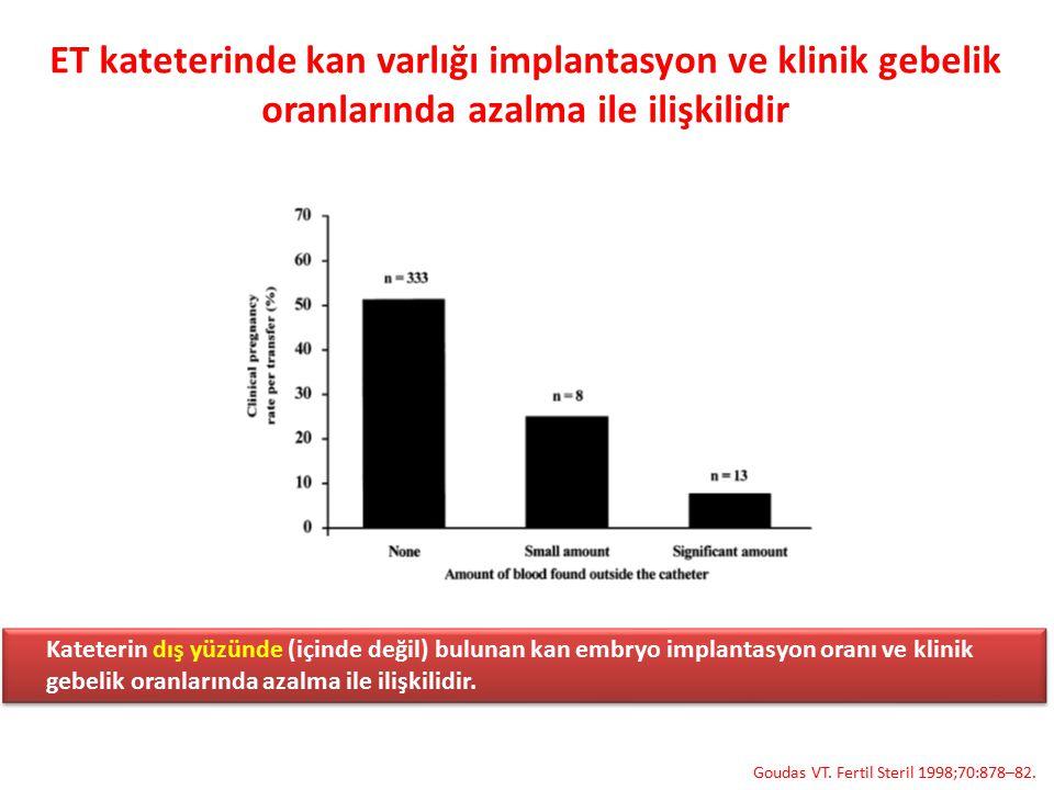 ET kateterinde kan varlığı implantasyon ve klinik gebelik oranlarında azalma ile ilişkilidir Goudas VT. Fertil Steril 1998;70:878–82. Kateterin dış yü