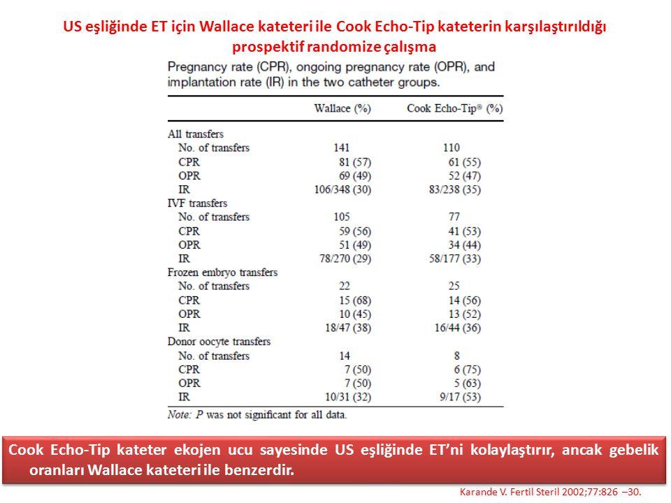 US eşliğinde ET için Wallace kateteri ile Cook Echo-Tip kateterin karşılaştırıldığı prospektif randomize çalışma Karande V. Fertil Steril 2002;77:826