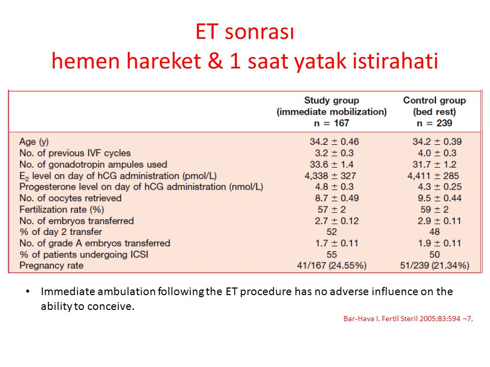 ET sonrası hemen hareket & 1 saat yatak istirahati Immediate ambulation following the ET procedure has no adverse influence on the ability to conceive