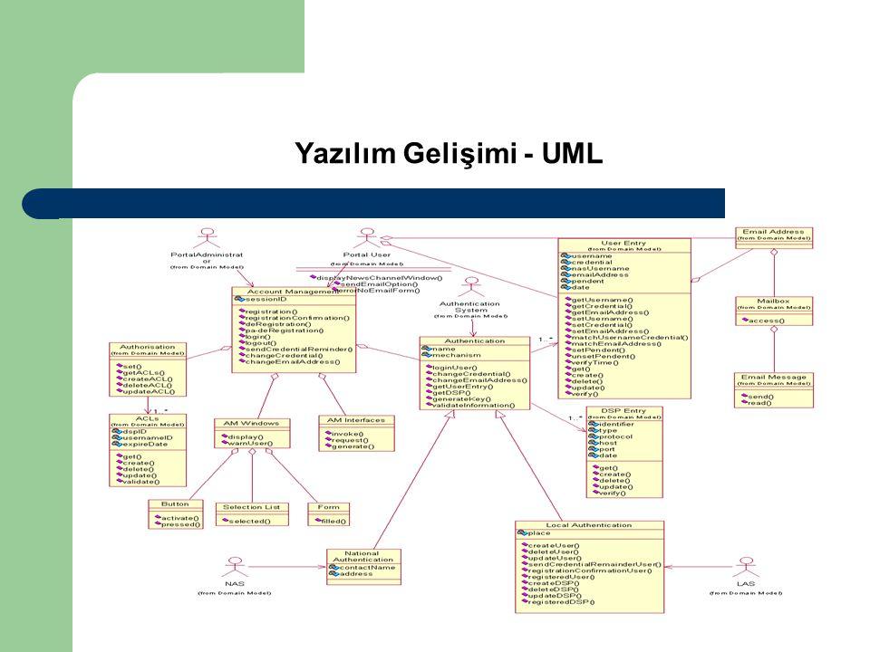Yazılım Gelişimi - UML