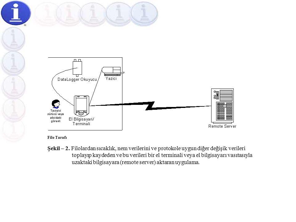 Filo Uygulamalarına Yönelik Yarı Otomatik Sıcaklık Ölçüm Otomasyonu  Bu projemizde, Şekil-2'de belirtildiği gibi filonuzdan alınacak sıcaklık, nem ve diğer verileri bir el bilgisayarı veya el terminali vasıtasıyla merkezinizdeki bilgisayara (server) aktarabiliriz.Şekil-2'de  Böyle bir uygulama için network mikroişlemcili projemiz, size hazır çözüm imkanı sağlamaktadır.