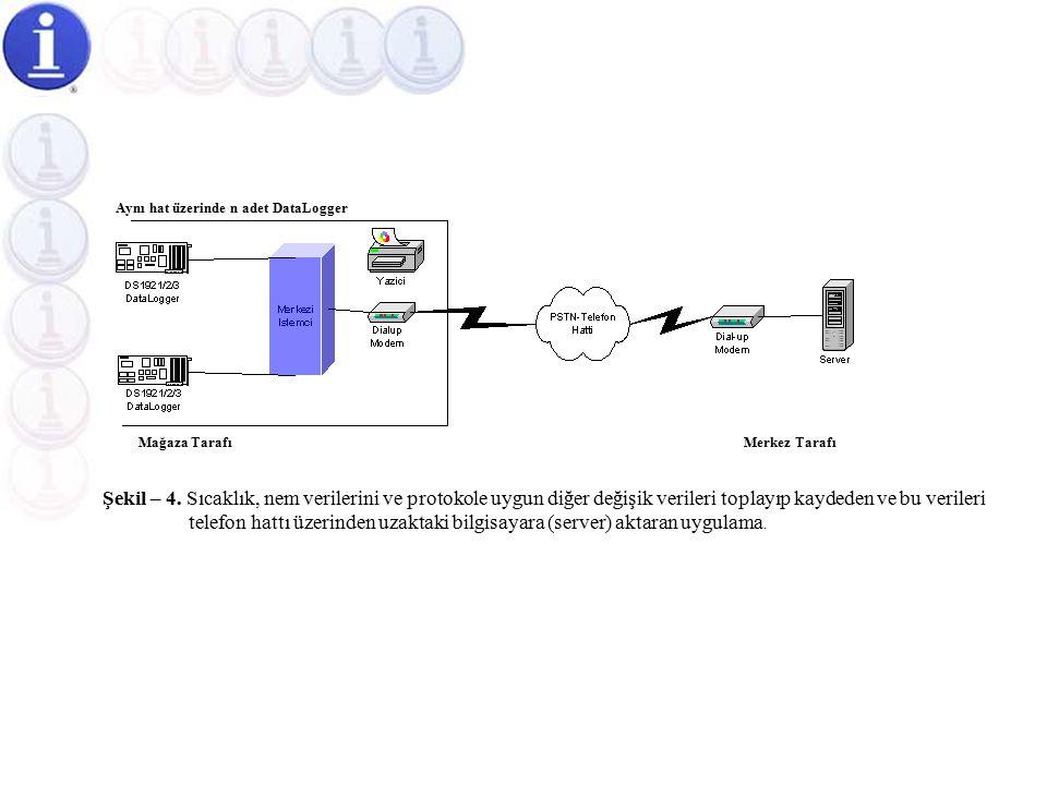 Mağaza Uygulamalarına Yönelik Tam Otomatik Sıcaklık Ölçüm Otomasyonu  Bu uygulamayla, mağazalardan alınacak olan sıcaklık ve nem verileri Şekil-4'de gösterildiği gibi, telefon hattı üzerinden uzaktaki bilgisayara analiz ve değerlendirme amacıyla iletilir.