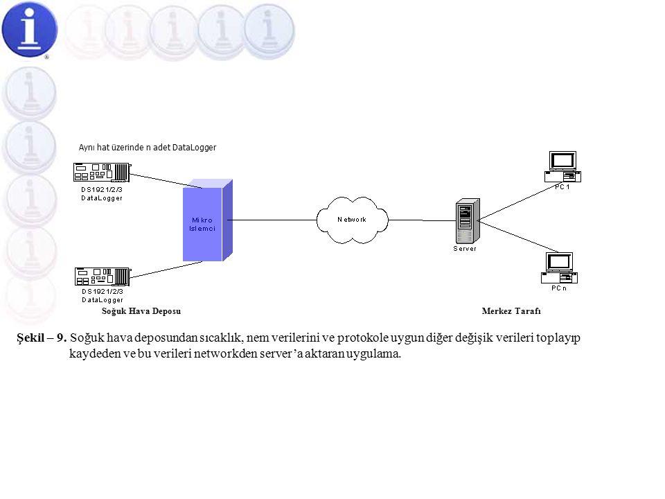 Soğuk Hava Depolarına Yönelik Tam Otomatik Sıcaklık Ölçüm Otomasyonu (Network kullanımlı)  Firmanızın network sistemini kullanarak sıcaklık, nem ve diğer verileri Şekil-9'de gösterildiği gibi server'ınıza network üzerinden gönderebilirsiniz, böylece bu veriler network sistemine bağlı herhangi bir bilgisayar tarafından analiz ve değerlendirme amacıyla kullanılır.