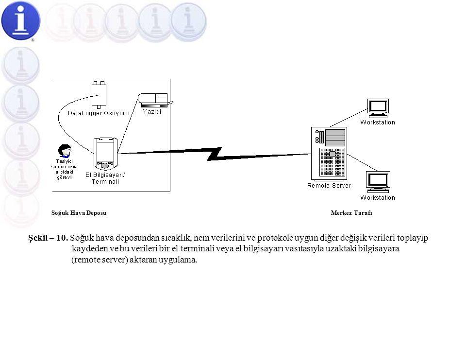 Soğuk Hava Depolarına Yönelik Yarı Otomatik Sıcaklık Ölçüm Otomasyonu  Uygulamamızda, Şekil-10'da belirtildiği gibi soğuk hava depolarından alınacak sıcaklık, nem ve diğer verileri bir el bilgisayarı veya el terminali vasıtasıyla merkezinizdeki bilgisayara (server) aktarabiliriz.Şekil-10'da  Böyle bir uygulama için network mikroişlemcili projemiz, size hazır çözüm imkanı sağlamaktadır.