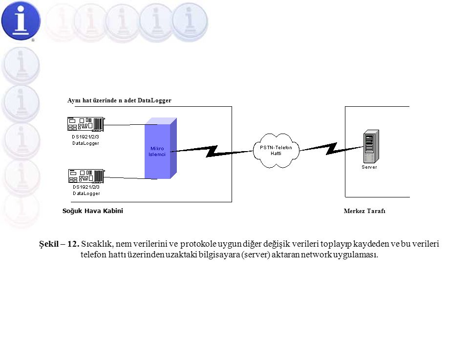 Soğuk Hava Kabinlerine Yönelik Tam Otomatik Sıcaklık Ölçüm Otomasyonu (PSTN – Telefon Hattı Üzerinden)  Bu uygulamayla, soğuk hava kabinetlerindeki ı