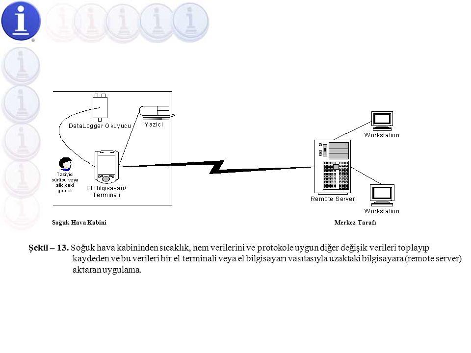 Soğuk Hava Kabinlerine Yönelik Yarı Otomatik Sıcaklık Ölçüm Otomasyonu  Uygulamamızda, Şekil-13'de belirtildiği gibi soğuk hava kabinlerinden alınacak sıcaklık, nem ve diğer verileri bir el bilgisayarı veya el terminali vasıtasıyla merkezinizdeki bilgisayara (server) aktarabiliriz.Şekil-13'de  Böyle bir uygulama için network mikroişlemcili projemiz, size hazır çözüm imkanı sağlamaktadır.