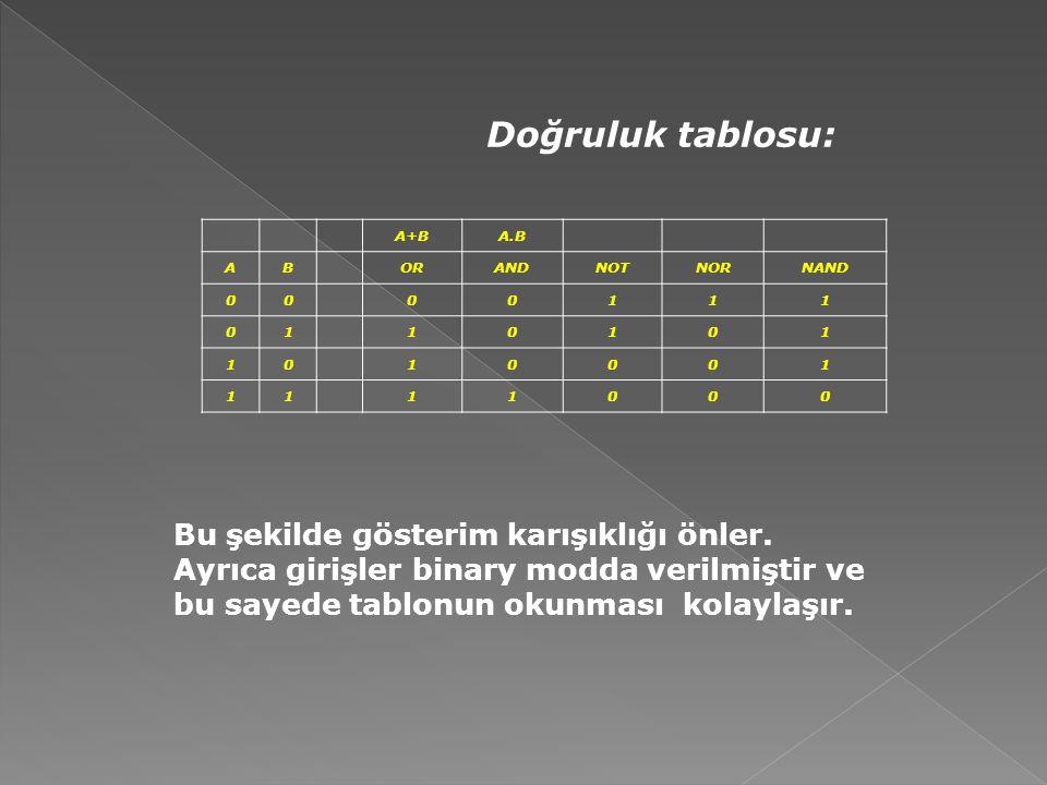 Doğruluk tablosu: A+BA.B AB ORANDNOTNORNAND 00 00111 01 10101 10 10001 11 11000 Bu şekilde gösterim karışıklığı önler. Ayrıca girişler binary modda ve