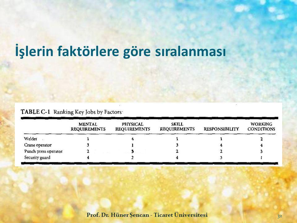 İşlerin faktörlere göre sıralanması Prof. Dr. Hüner Şencan - Ticaret Üniversitesi 32