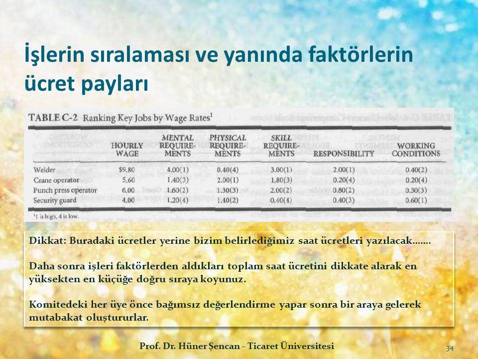 İşlerin sıralaması ve yanında faktörlerin ücret payları Prof. Dr. Hüner Şencan - Ticaret Üniversitesi 34 Dikkat: Buradaki ücretler yerine bizim belirl