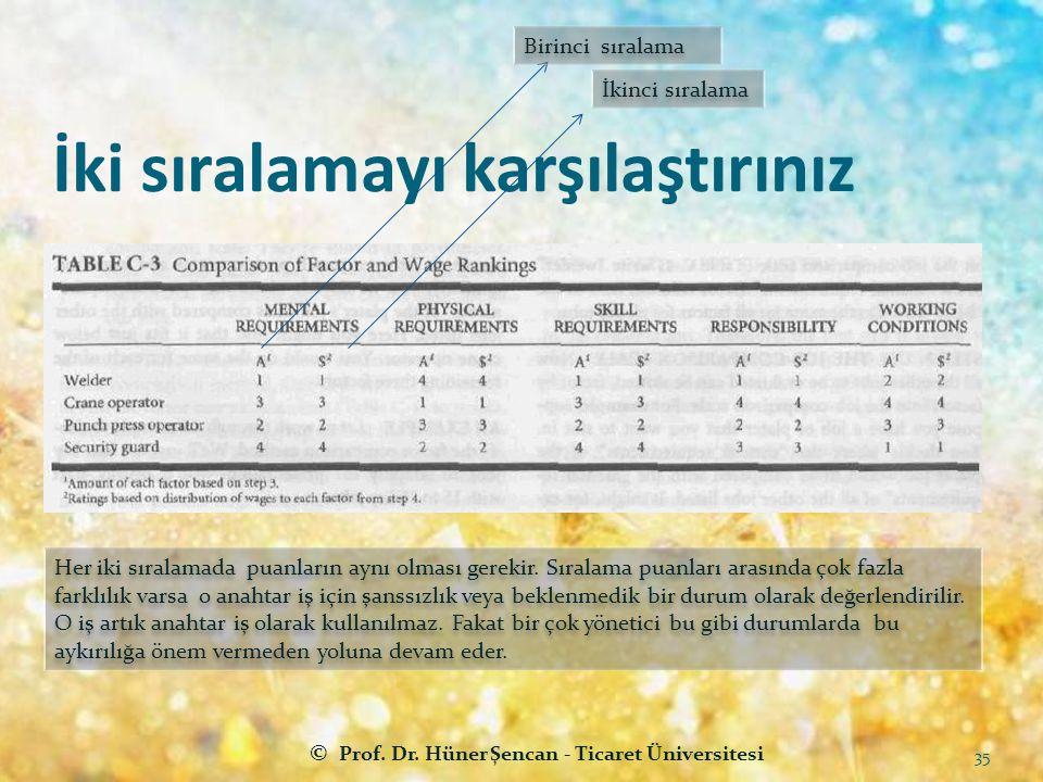 İki sıralamayı karşılaştırınız © Prof. Dr. Hüner Şencan - Ticaret Üniversitesi 35 Birinci sıralama İkinci sıralama Her iki sıralamada puanların aynı o