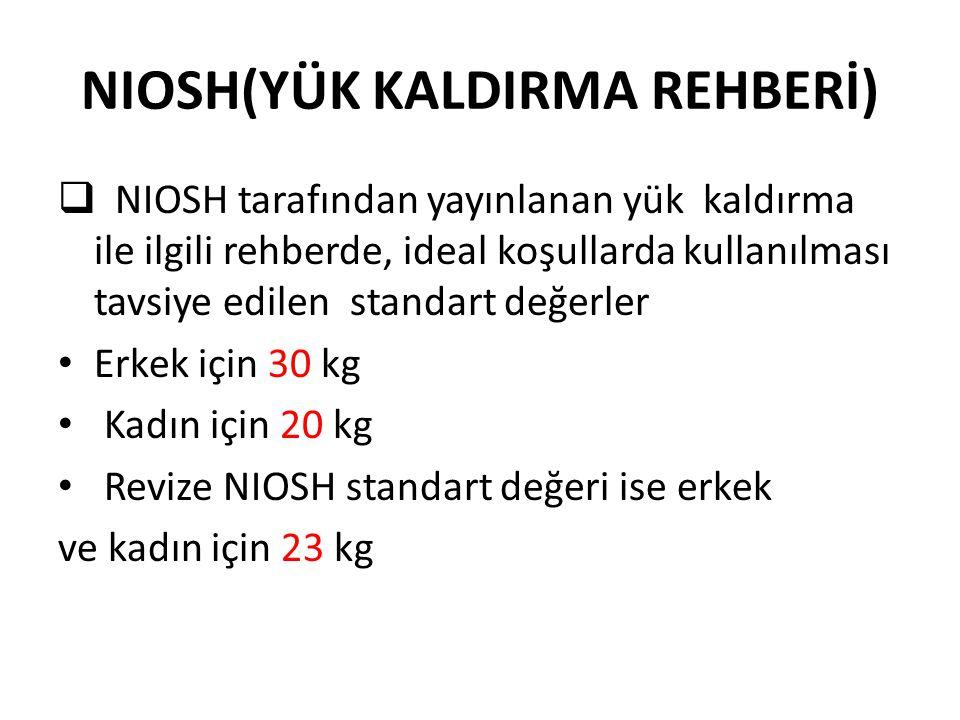 NIOSH(YÜK KALDIRMA REHBERİ)  NIOSH tarafından yayınlanan yük kaldırma ile ilgili rehberde, ideal koşullarda kullanılması tavsiye edilen standart değe