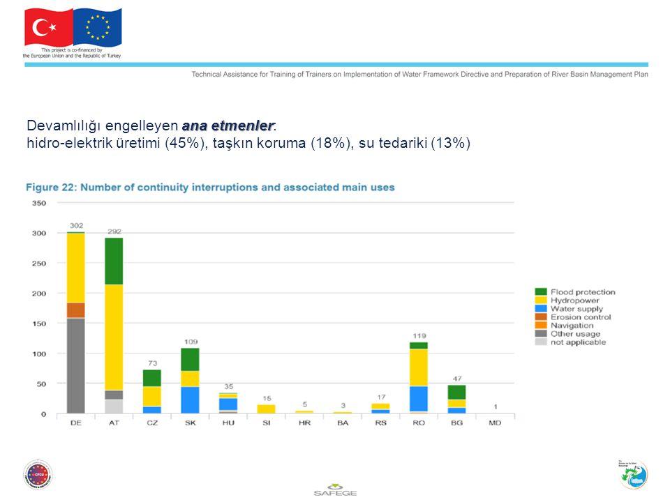 ana etmenler Devamlılığı engelleyen ana etmenler: hidro-elektrik üretimi (45%), taşkın koruma (18%), su tedariki (13%)