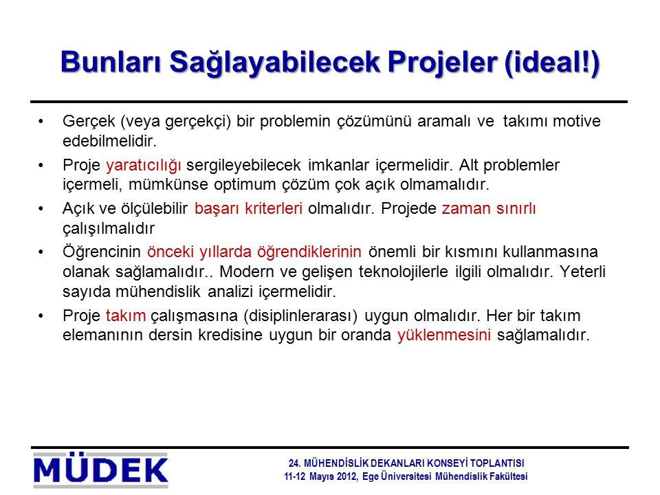 Bunları Sağlayabilecek Projeler (ideal!) Gerçek (veya gerçekçi) bir problemin çözümünü aramalı ve takımı motive edebilmelidir. Proje yaratıcılığı serg