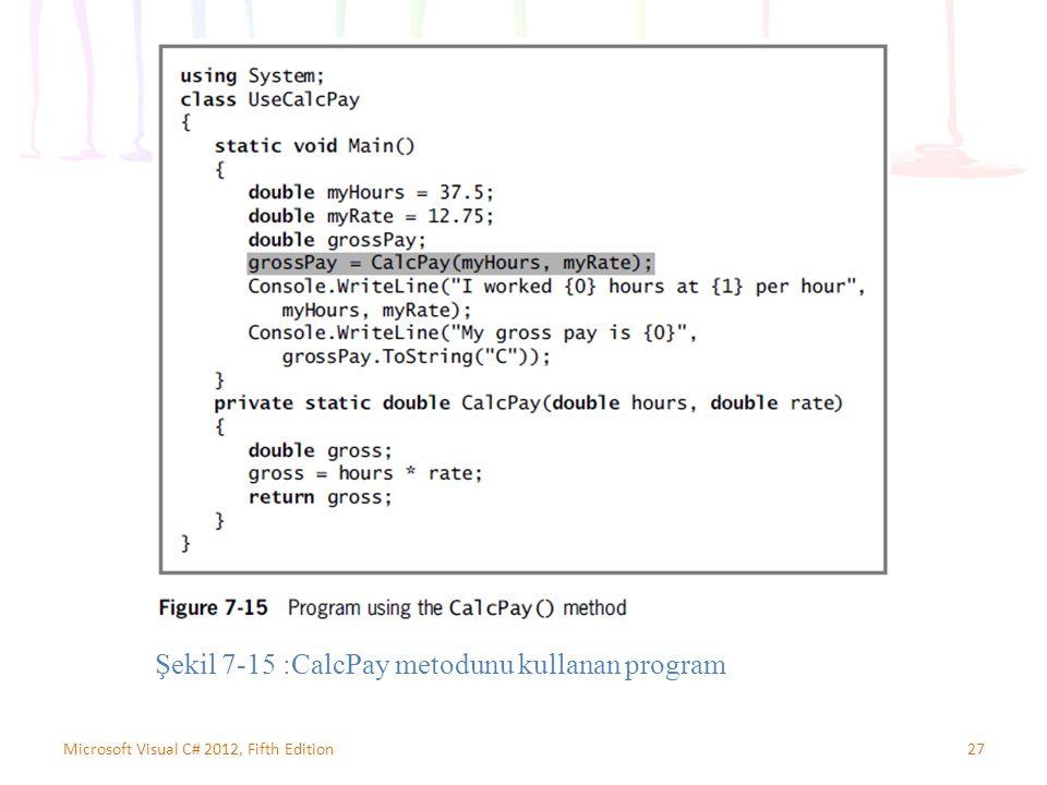 27Microsoft Visual C# 2012, Fifth Edition Şekil 7-15 :CalcPay metodunu kullanan program