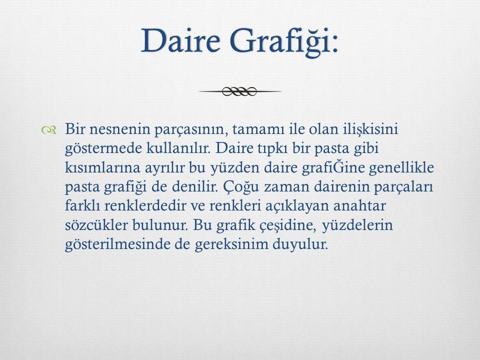 Daire Grafi ğ i:Daire Grafi ğ i:  Bir nesnenin parçasının, tamamı ile olan ili ş kisini göstermede kullanılır. Daire tıpkı bir pasta gibi kısımlarına