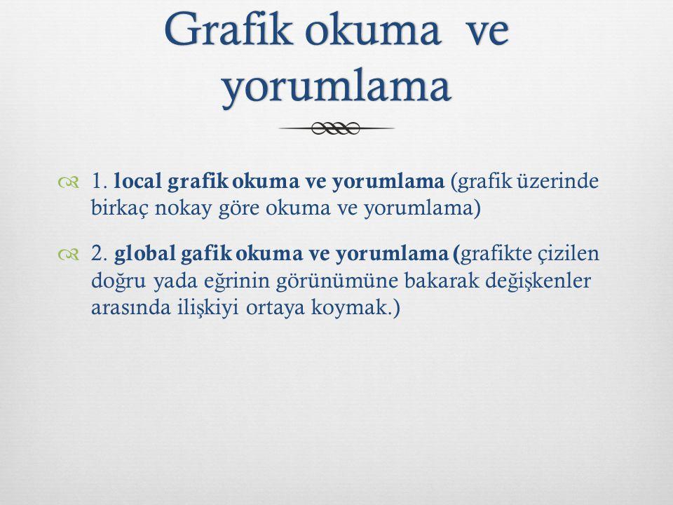 Grafik okuma ve yorumlama  1. local grafik okuma ve yorumlama (grafik üzerinde birkaç nokay göre okuma ve yorumlama)  2. global gafik okuma ve yorum
