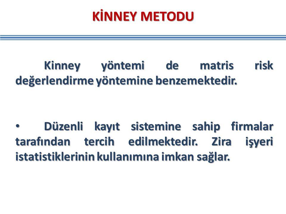 Kinney yöntemi de matris risk değerlendirme yöntemine benzemektedir. Düzenli kayıt sistemine sahip firmalar tarafından tercih edilmektedir. Zira işyer