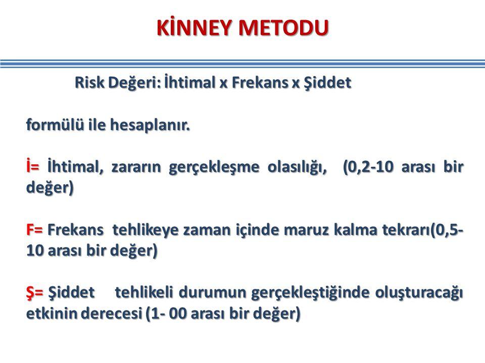 KİNNEY METODU Risk Değeri: İhtimal x Frekans x Şiddet formülü ile hesaplanır. İ= İhtimal, zararın gerçekleşme olasılığı, (0,2-10 arası bir değer) F= F