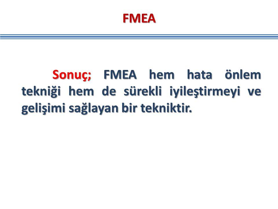 FMEA Sonuç; FMEA hem hata önlem tekniği hem de sürekli iyileştirmeyi ve gelişimi sağlayan bir tekniktir. Sonuç; FMEA hem hata önlem tekniği hem de sür