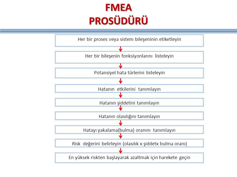FMEAPROSÜDÜRÜ Her bir proses veya sistem bileşeninin etiketleyin Her bir bileşenin fonksiyonlarını listeleyin Potansiyel hata türlerini listeleyin Hat
