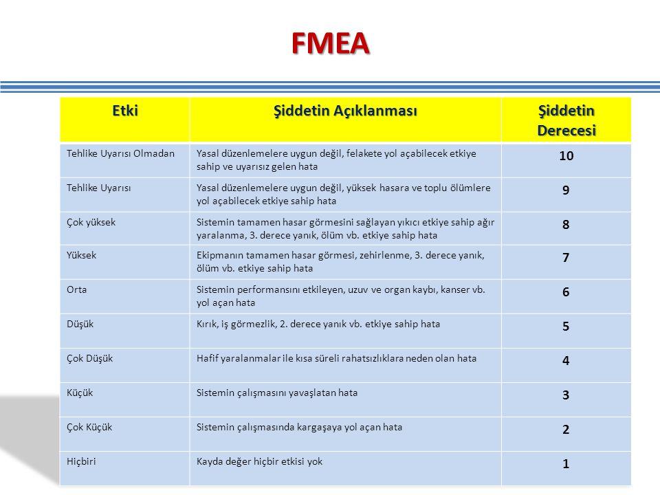 FMEA 153