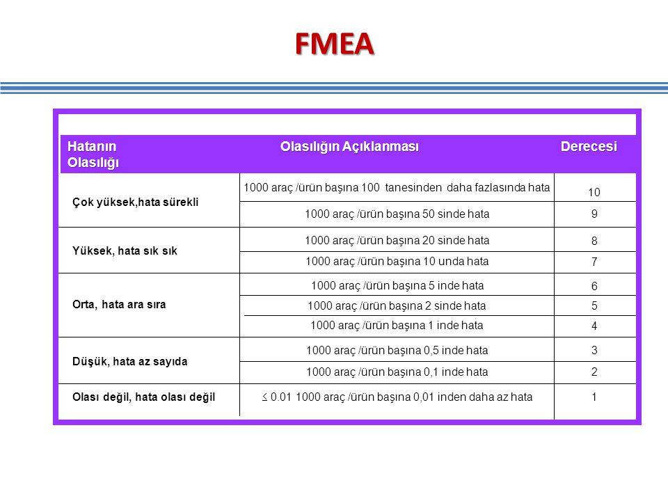 FMEA 155 Hatanın Olasılığın Açıklanması Derecesi Olasılığı Çok yüksek,hata sürekli Yüksek, hata sık sık Orta, hata ara sıra Düşük, hata az sayıda Olas