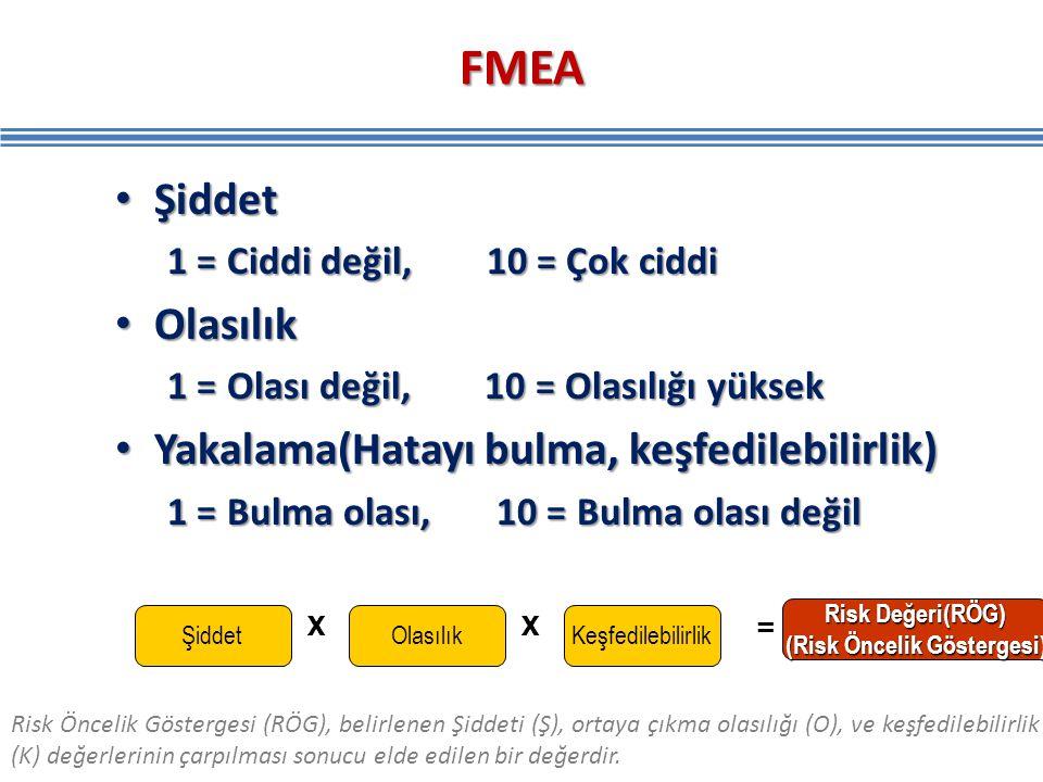 FMEA Şiddet Şiddet 1 = Ciddi değil, 10 = Çok ciddi Olasılık Olasılık 1 = Olası değil, 10 = Olasılığı yüksek Yakalama(Hatayı bulma, keşfedilebilirlik)