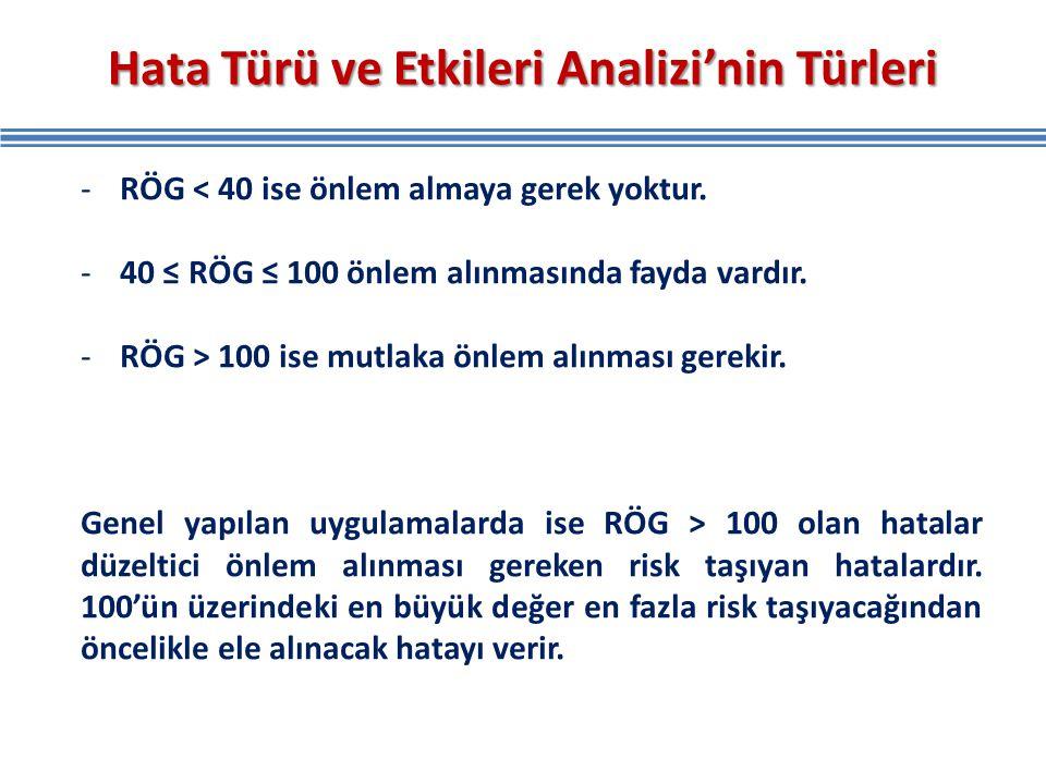 Hata Türü ve Etkileri Analizi'nin Türleri -RÖG < 40 ise önlem almaya gerek yoktur. -40 ≤ RÖG ≤ 100 önlem alınmasında fayda vardır. -RÖG > 100 ise mutl