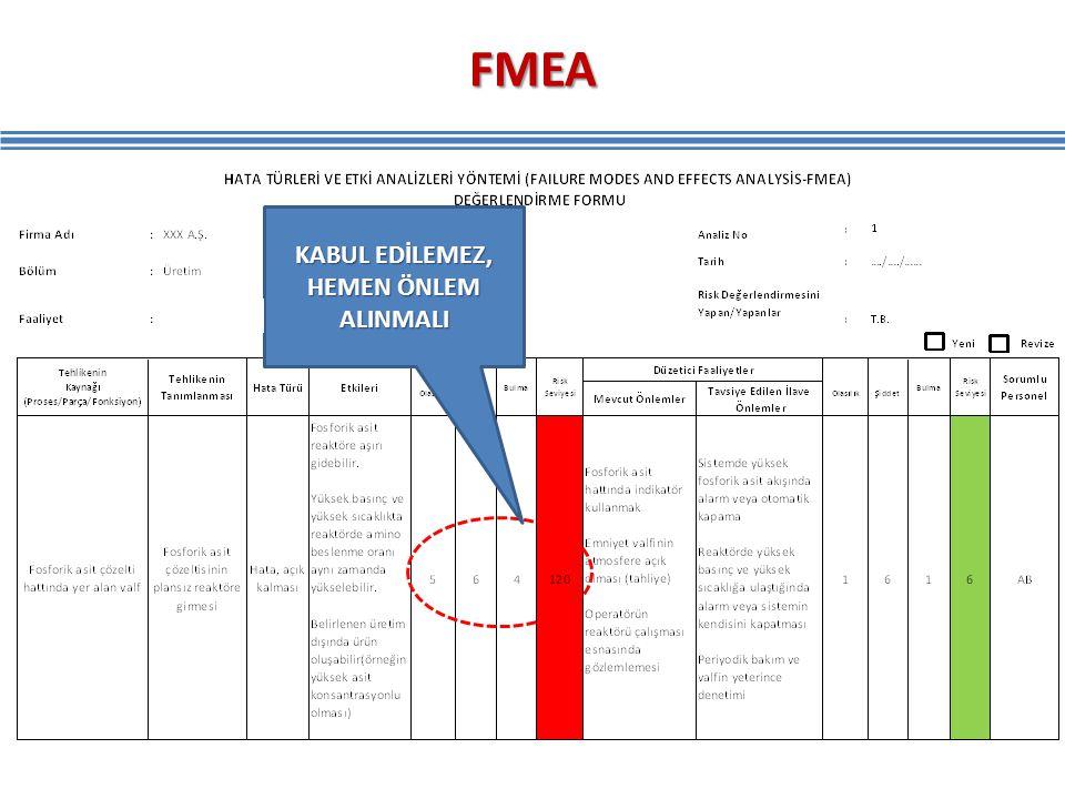 FMEA KABUL EDİLEMEZ, HEMEN ÖNLEM ALINMALI