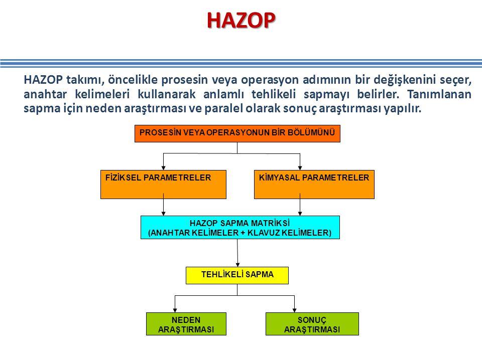 HAZOP HAZOP takımı, öncelikle prosesin veya operasyon adımının bir değişkenini seçer, anahtar kelimeleri kullanarak anlamlı tehlikeli sapmayı belirler