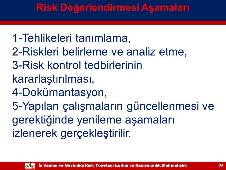 İş Sağlığı ve Güvenliği Risk Yönetimi Eğitim ve Danışmanlık Mühendislik 26 1-Tehlikeleri tanımlama, 2-Riskleri belirleme ve analiz etme, 3-Risk kontro