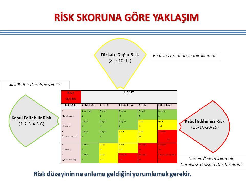 RİSK SKORUNA GÖRE YAKLAŞIM Kabul Edilemez Risk (15-16-20-25) Kabul Edilebilir Risk (1-2-3-4-5-6) Dikkate Değer Risk (8-9-10-12) Hemen Önlem Alınmalı,