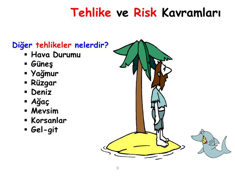 Tehlike ve Risk Kavramları Diğer tehlikeler nelerdir?  Hava Durumu  Güneş  Yağmur  Rüzgar  Deniz  Ağaç  Mevsim  Korsanlar  Gel-git 9