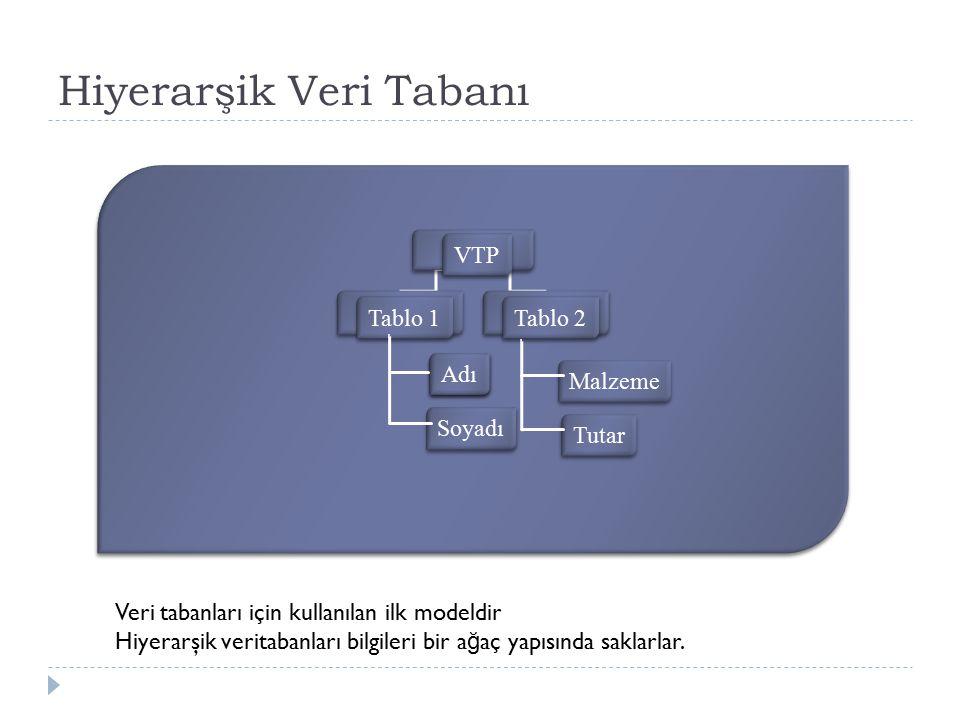 Hiyerarşik Veri Tabanı VTP Tablo 1 Tablo 2 Adı Soyadı Adı Malzeme Tutar Veri tabanları için kullanılan ilk modeldir Hiyerarşik veritabanları bilgileri bir a ğ aç yapısında saklarlar.