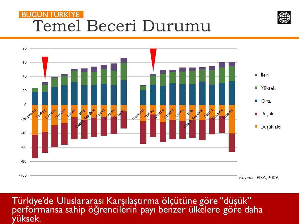 """Temel Beceri Durumu Kaynak: PISA, 2009. Türkiye'de Uluslararası Karşılaştırma ölçütüne göre """"düşük"""" performansa sahip ö ğ rencilerin payı benzer ülkel"""