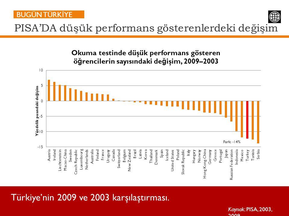 PISA'DA düşük performans gösterenlerdeki değişim Türkiye'nin 2009 ve 2003 karşılaştırması. Kaynak: PISA, 2003, 2009.